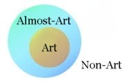 Venn Diagram showing Almost-Art